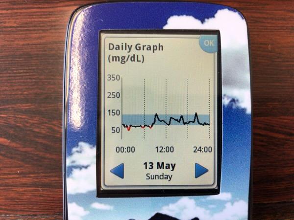 フリースタイルリブレ装着1〜2日めは血糖値が低めに出ます|糖尿病内科医のフリースタイルリブレ自己血糖記録