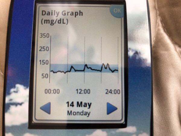 飲むヨーグルトが思いのほか血糖上昇させることを実感しました|糖尿病内科医のフリースタイルリブレ自己血糖記録