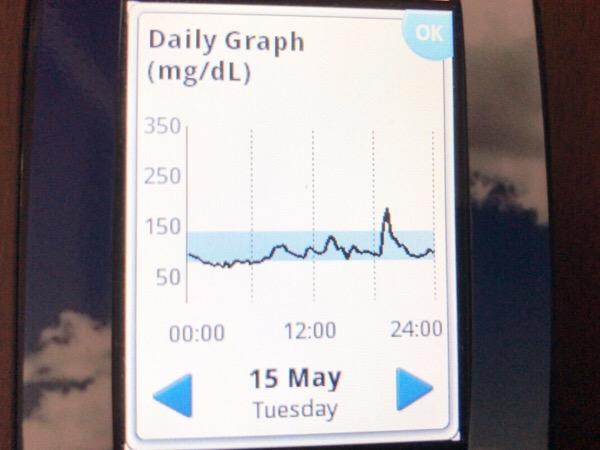 鹿児島銘菓かすたどんが思いのほか血糖値を上げることに気づいた1日|糖尿病内科医のフリースタイルリブレ自己血糖記録