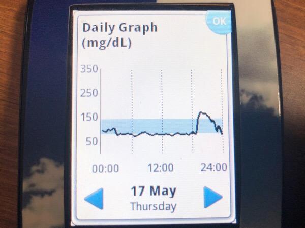 1日1食生活で反応性低血糖を起こした夜|糖尿病内科医のフリースタイルリブレ自己血糖記録