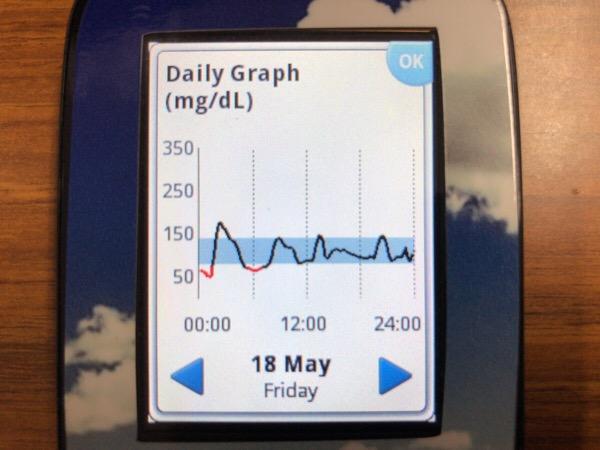 前夜からの血糖値の大波が徐々に収まりました|糖尿病内科医のフリースタイルリブレ自己血糖記録