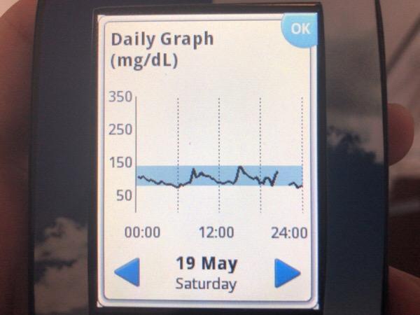 4枚切りの食パンで腹もちした午前中でした|糖尿病内科医のフリースタイルリブレ自己血糖記録