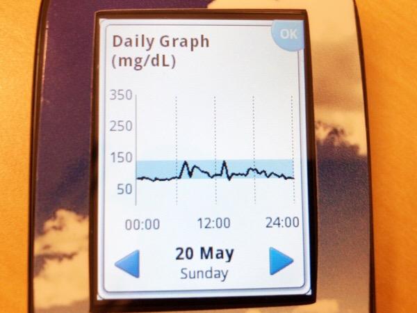 自宅とゴルフ場で2回朝食を食べた日|糖尿病内科医のフリースタイルリブレ自己血糖記録