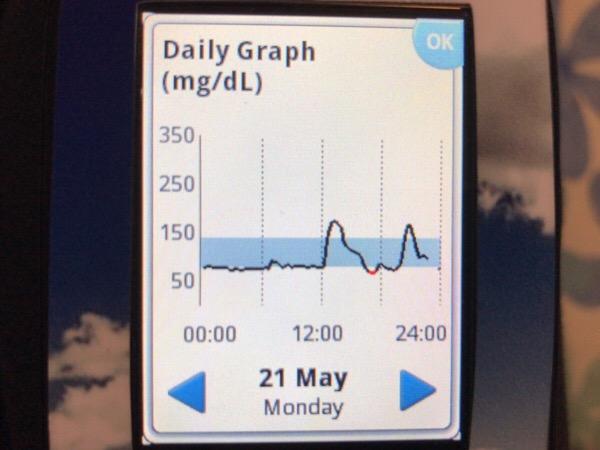 朝ごはんをちゃんと食べないと昼食後の血糖値が上がります|糖尿病内科医のフリースタイルリブレ自己血糖記録