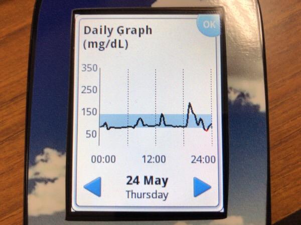 夕食を2回食べた夜|糖尿病内科医のフリースタイルリブレ自己血糖記録