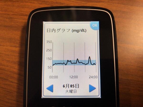 ヘルシーに始まって,和食で飲みすぎな1日|糖尿病内科医のフリースタイルリブレ自己血糖記録