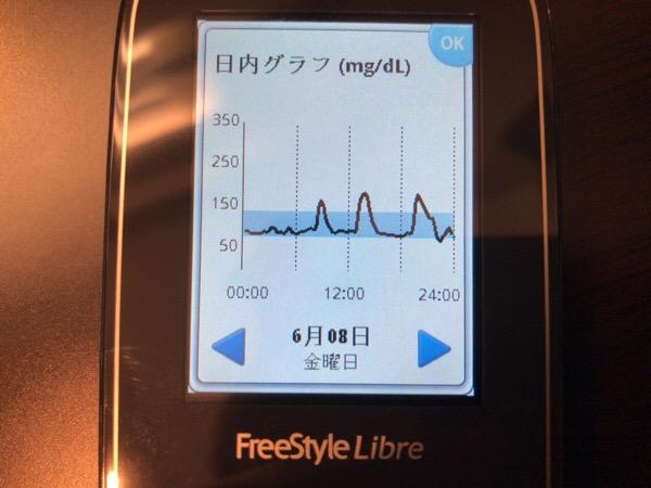 仕事終わりに打ちっぱなしでリフレッシュした1日|糖尿病内科医のフリースタイルリブレ自己血糖記録