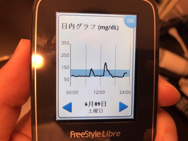 食後のゴルフレッスンで,血糖値が急降下で落ち着いた1日|糖尿病内科医のフリースタイルリブレ自己血糖記録