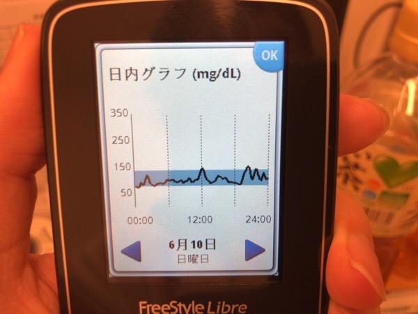 SEOとブログリライトのセミナー受講で昼も夜も肉を食べた1日|糖尿病内科医のフリースタイルリブレ自己血糖記録