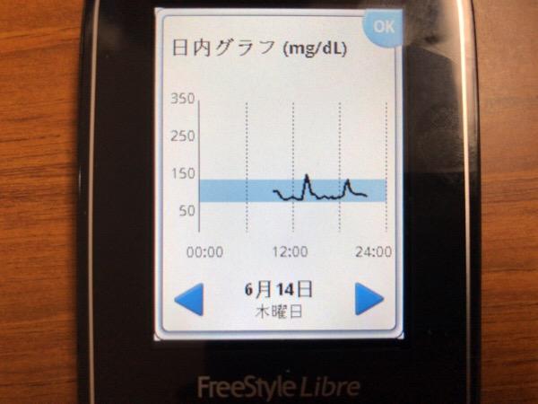 新しいリブレセンサーを起動して,夜はブランデーを飲んだ1日|糖尿病内科医のフリースタイルリブレ自己血糖記録