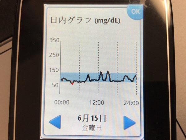十万石饅頭とフィナンシェで2回間食した1日|糖尿病内科医のフリースタイルリブレ自己血糖記録