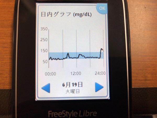 ワールドカップの日本初戦の勝利に乗っかって食べ過ぎた1日|糖尿病内科医のフリースタイルリブレ自己血糖記録