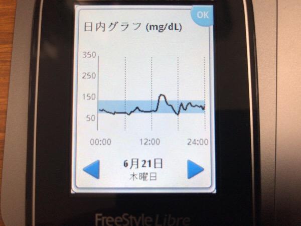 ピーパリ,ムーンライト,オレオで間食して血糖値がちゃんと下がらないまま仮眠に入った当直の日|糖尿病内科医のフリースタイルリブレ自己血糖記録