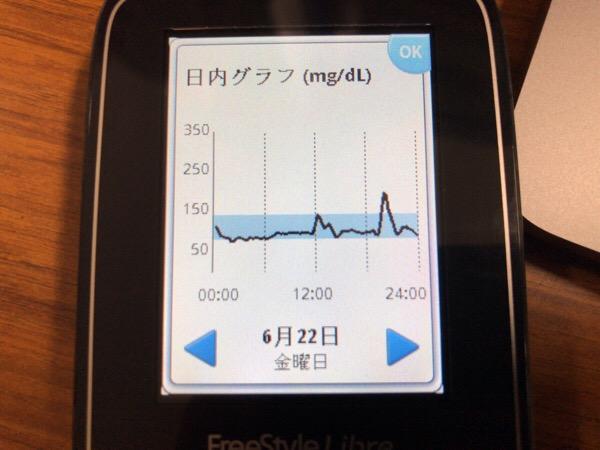 牛丼で血糖値が200に達して,さらにどら焼きを食べた1日|糖尿病内科医のフリースタイルリブレ自己血糖記録