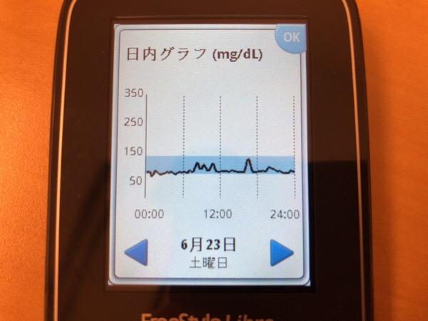 Be塾の懇親会から肉とお酒で血糖値は上がらないけれど飲みすぎた1日|糖尿病内科医のフリースタイルリブレ自己血糖記録
