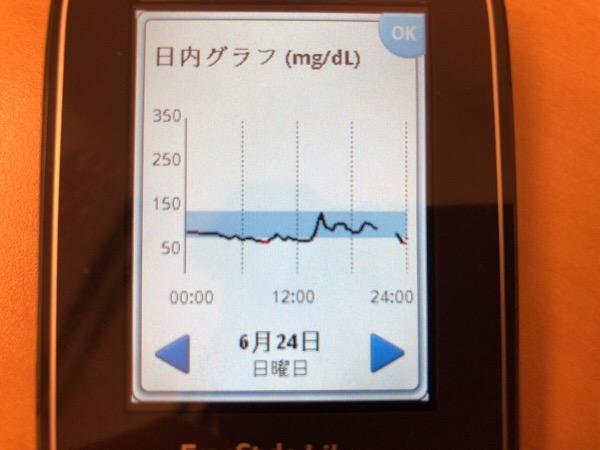 二日酔いからグランドハイアット東京でステーキを食べて,夕食は美味しい中華料理店を見つけた1日|糖尿病内科医のフリースタイルリブレ自己血糖記録