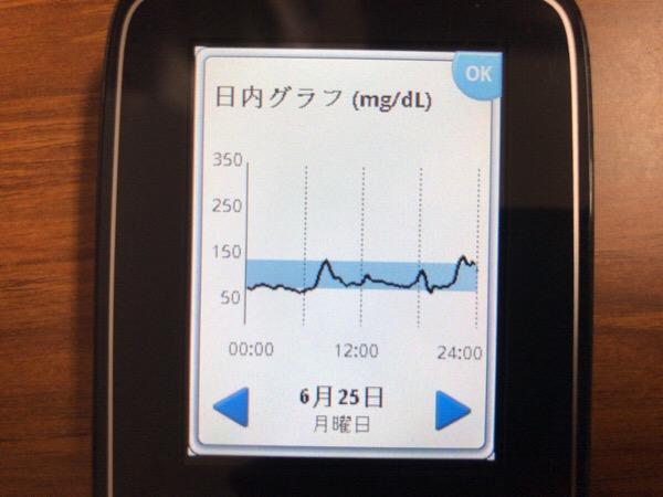 外来診療を終えて野菜ジュースを飲みながら青山まで往復した1日|糖尿病内科医のフリースタイルリブレ自己血糖記録
