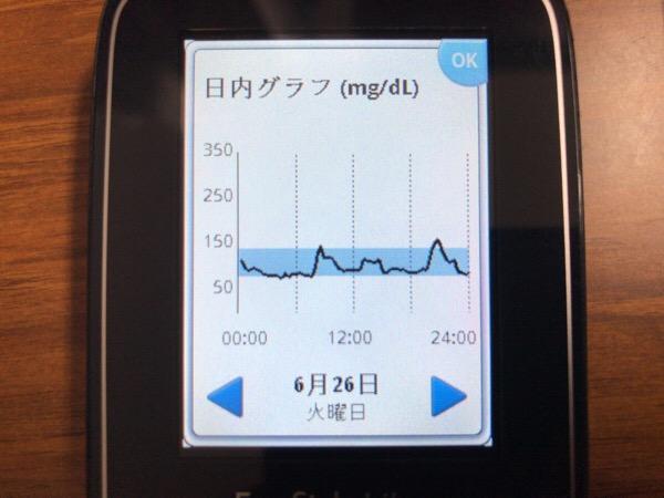 さくらんぼを食べて出勤し言語聴覚士さんと日本酒を愉しんだ1日|糖尿病内科医のフリースタイルリブレ自己血糖記録