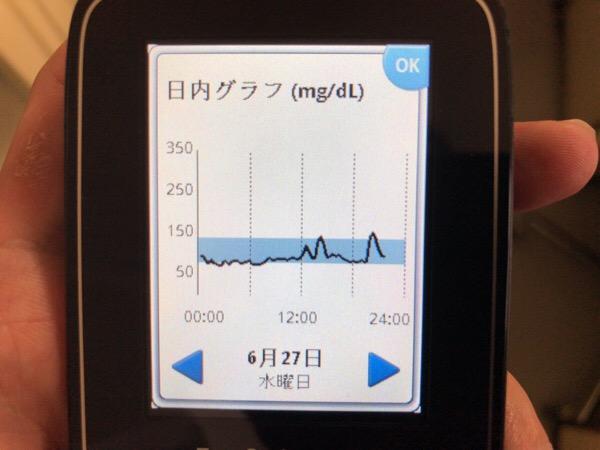 リハたいむゼリーで栄養補給し,友人夫妻と日本料理を愉しんだ1日|糖尿病内科医のフリースタイルリブレ自己血糖記録