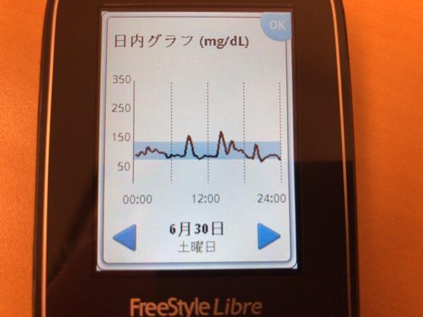 昼食にくっつけて半熟スフレを美味しくいただいた1日|糖尿病内科医のフリースタイルリブレ自己血糖記録