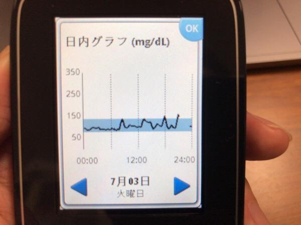 ハヤシライスで血糖値を上げて,夕食はほぼ炭水化物なしでも食べ過ぎた1日|糖尿病内科医のフリースタイルリブレ自己血糖記録