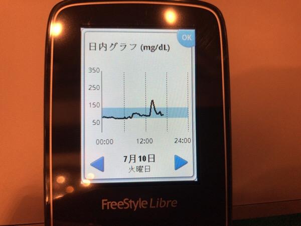 ドライカレーが血糖値を上げ,リブレのリーダーを紛失した1日|糖尿病内科医のフリースタイルリブレ自己血糖記録
