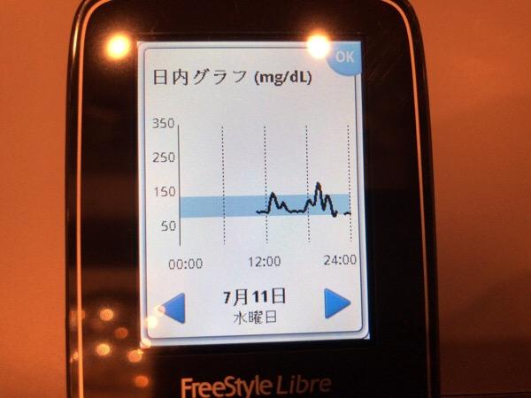 リブレリーダーを発見しましたが,8時間以前の血糖記録は上書きされてしまった1日|糖尿病内科医のフリースタイルリブレ自己血糖記録