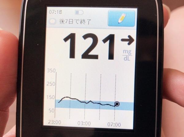 カレーライスも然ることながら,夜食の血糖値がなかなか下がらないことを目の当たりにした1日|糖尿病内科医のフリースタイルリブレ自己血糖記録