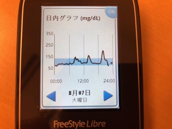 夕食前のもち吉のおせんべいで血糖値が鋭く上昇した1日|糖尿病内科医のフリースタイルリブレ自己血糖記録