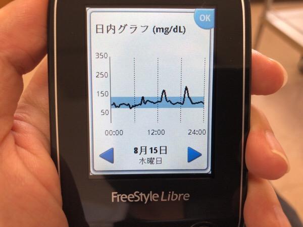 チキンカツと食後のお饅頭が夕食後の血糖値を上げた1日|糖尿病内科医のフリースタイルリブレ自己血糖記録