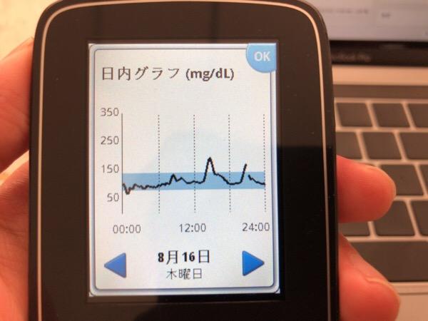 ランチのドライカレーでしっかり米を食べたら急激に眠くなった1日|糖尿病内科医のフリースタイルリブレ自己血糖記録