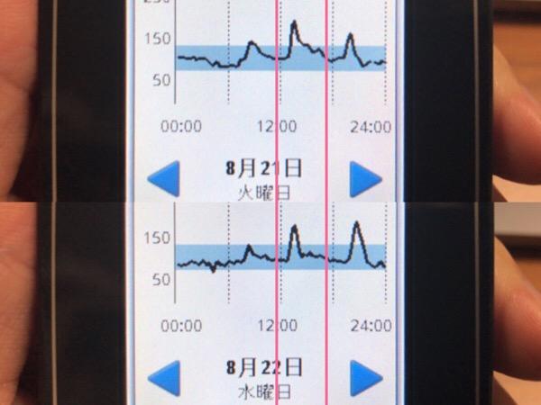 2日連続の味ご飯で,米の鋭い血糖上昇効果を確認した1日|糖尿病内科医のフリースタイルリブレ自己血糖記録