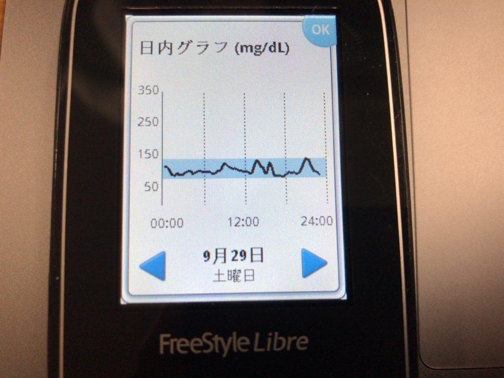 台風の接近を気にしつつ,朝食フルーツは柿よりもキウイのほうが上がらないことに気づいた1日|糖尿病内科医のフリースタイルリブレ自己血糖記録