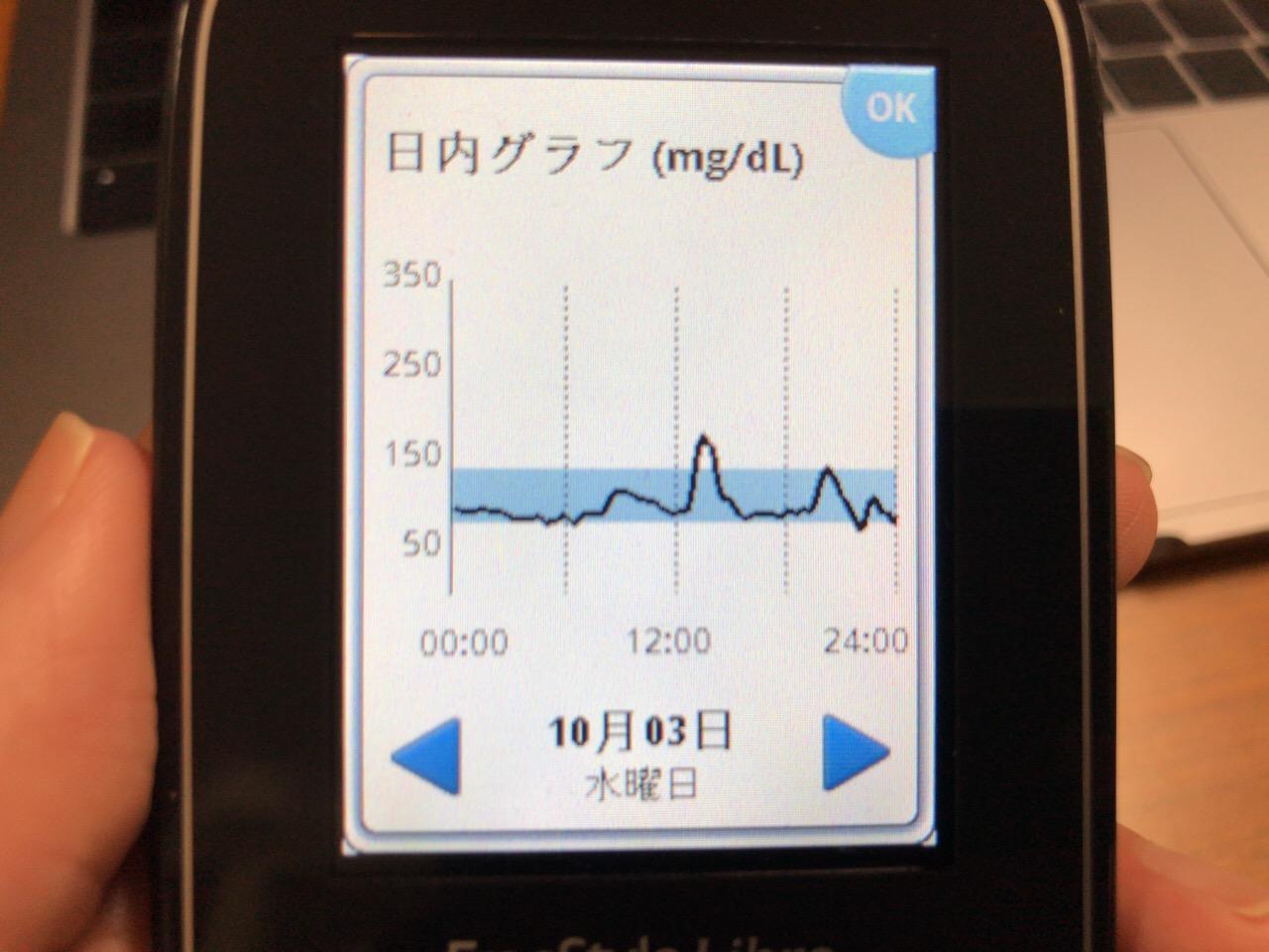 たった2枚のせんべいが驚くほど血糖値を上げて,その後の血糖変動で空腹感が狂った1日|糖尿病内科医のフリースタイルリブレ自己血糖記録