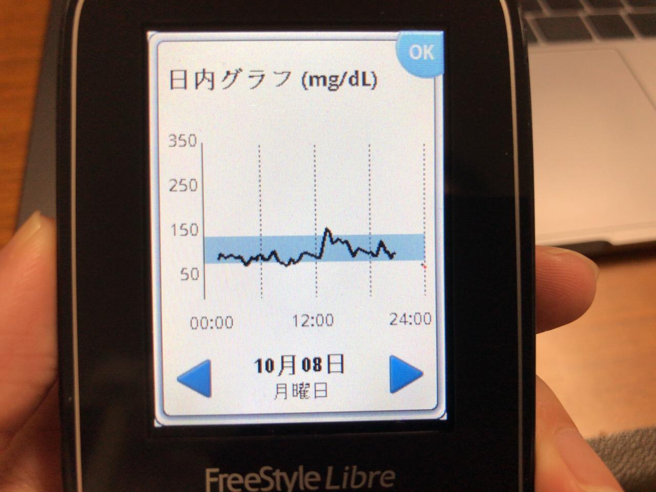 栄養飲料クリミールで血糖値を50以上あげて働いた連休明けの1日|糖尿病内科医のフリースタイルリブレ自己血糖記録