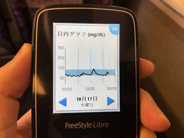 ランチの大学芋が血糖値150まで上げて、夜のツマミにイカ天スナックが進んだ1日|糖尿病内科医のフリースタイルリブレ自己血糖記録