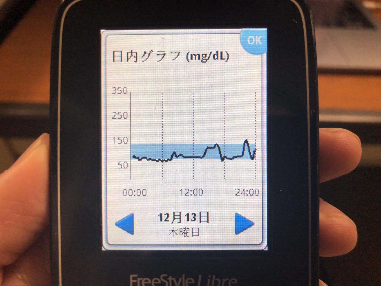 ガトーフェスタハラダのラスク3袋で午後の高血糖を維持し,忘年会に参戦した1日|糖尿病内科医のフリースタイルリブレ自己血糖記録