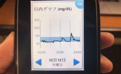 いなかまんじゅう(きんぴら入りまんじゅう)で夕食前に血糖値ピーク170mg/dLまで上がった1日|糖尿病内科医のフリースタイルリブレ自己血糖記録