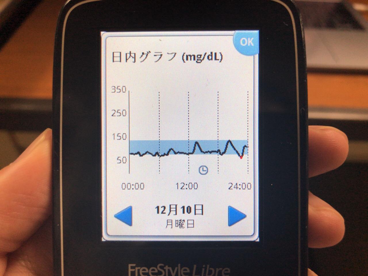 夕食の肉じゃがで血糖値ピーク140まで上がった反動とワインの合わせ技で反応性低血糖の域に踏み込んだ1日|糖尿病内科医のフリースタイルリブレ自己血糖記録