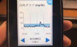 昼のラーメンde血糖値ピーク160からなかなか下がらず,夕食の肉じゃがでも血糖値が上がらないくらい午後はインスリンが出続けていた1日|糖尿病内科医のフリースタイルリブレ自己血糖記録
