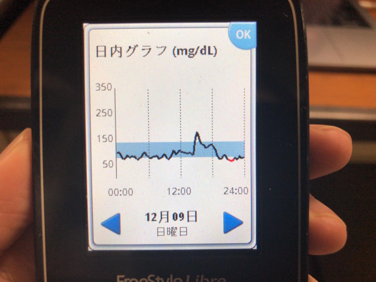 昼のラーメンde血糖値ピーク160からなかなか下がらず,夕食の肉じゃがでも血糖値が上がらないくらい午後はインスリンが出続けていた1日 糖尿病内科医のフリースタイルリブレ自己血糖記録