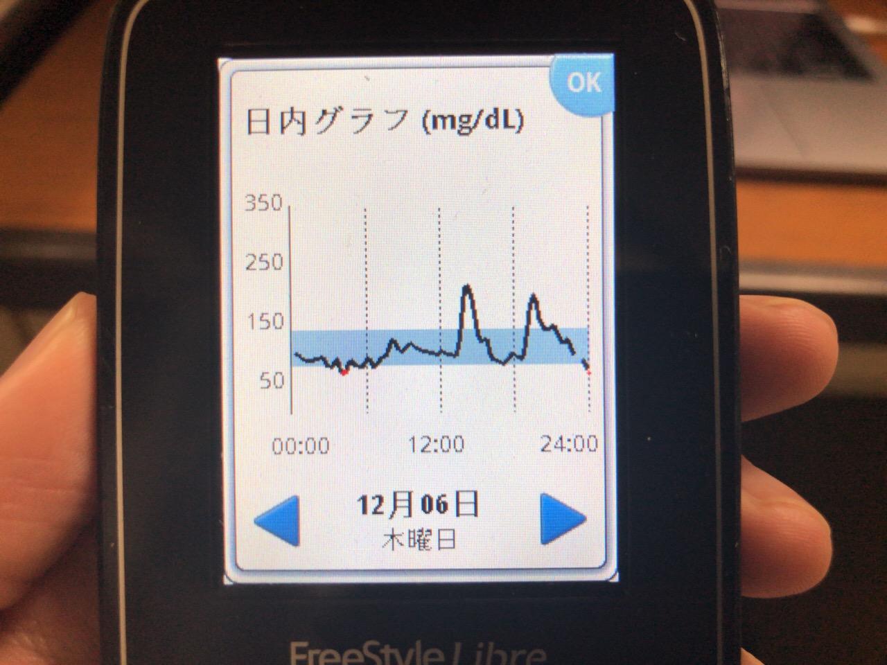 ガトーフェスタハラダのグーテ・デ・ロワ ホワイトチョコレートの血糖値の上げ方がヤバイ!と4枚食べて気づいた1日|糖尿病内科医のフリースタイルリブレ自己血糖記録