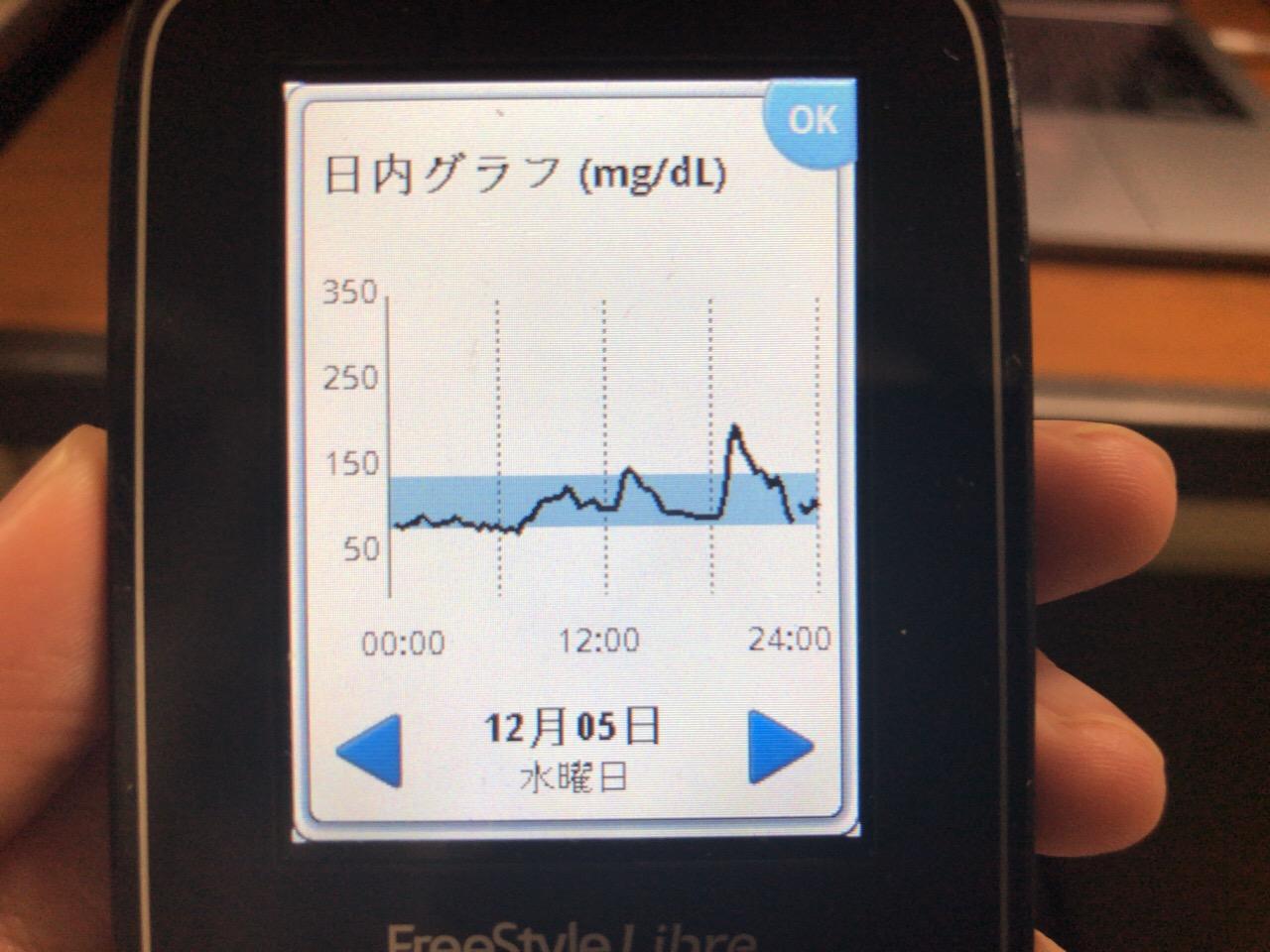 のど飴1個での血糖上昇はわずかだと確認し,病棟の居残り当番でチキンカツ+ごはんが鋭く血糖値を上げて,さらにチョコバナナパウンドケーキまで食べてしまった1日 糖尿病内科医のフリースタイルリブレ自己血糖記録