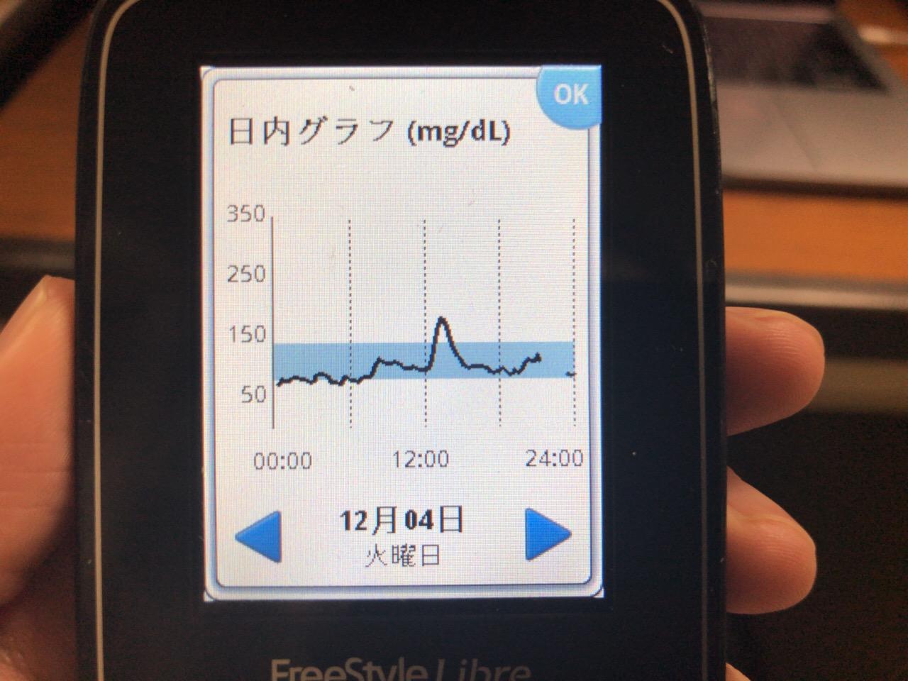 ランチのヒレカツとポテトサラダが血糖値を上げ,午後につまんだナッツが血糖値を上げないことを確認した1日|糖尿病内科医のフリースタイルリブレ自己血糖記録