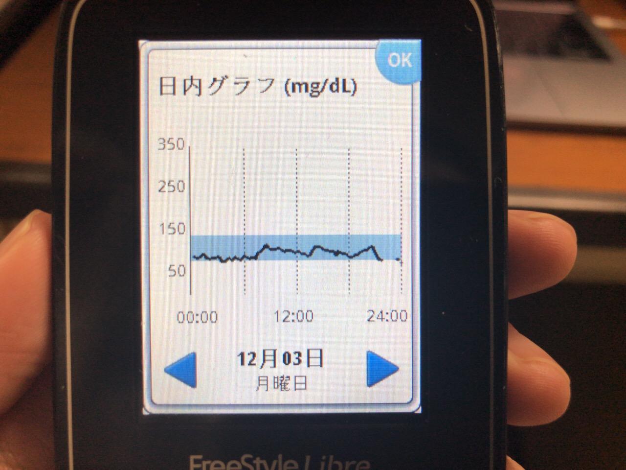 ノー炭水化物デーを達成.たまたま炭水化物の少ない食事で血糖値がほぼ横ばいで推移した1日|糖尿病内科医のフリースタイルリブレ自己血糖記録