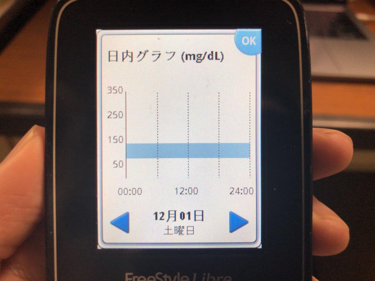 リブレお休み中.こんなときに限ってガッツリラーメン食べたりして血糖値が気になる1日|糖尿病内科医のフリースタイルリブレ自己血糖記録