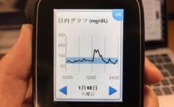 カレーライスで血糖値最高記録220mg/dLを記録し,夜はcitrusの編集さんと打ち合わせをした1日|糖尿病内科医のフリースタイルリブレ自己血糖記録