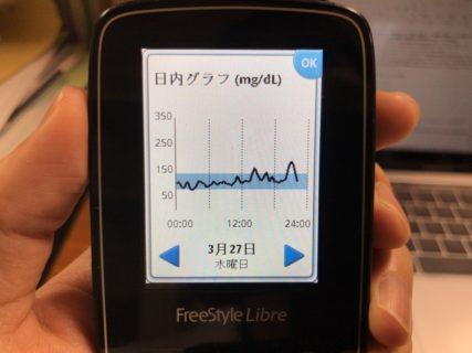 のど飴、うまい棒、ワッフルを間食し、割烹【マボロシ】を連夜で訪問した1日|糖尿病内科医のフリースタイルリブレ自己血糖記録