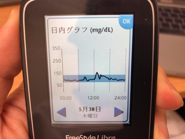 ランチのパスタが思ったほど血糖値を上げないものの尾を引いて、夕食では血糖値ほぼ横ばいだった1日|糖尿病内科医のフリースタイルリブレ自己血糖記録